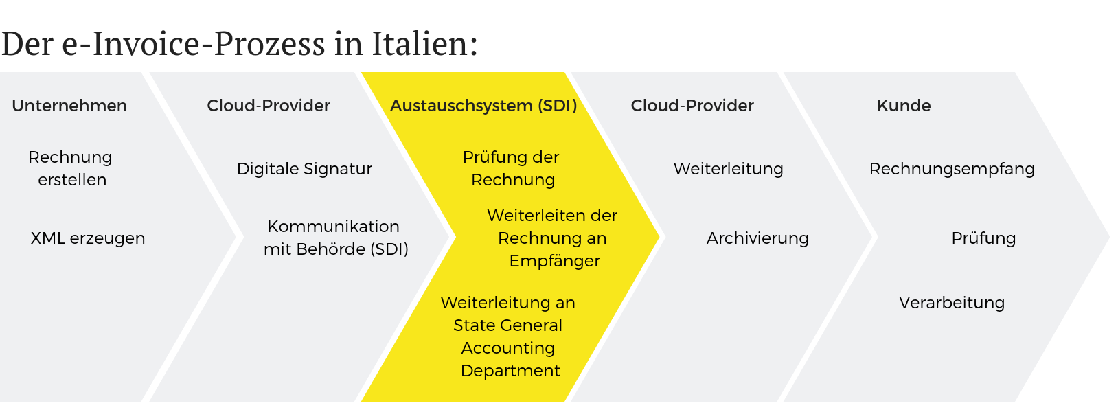 e-Invoice Prozess in Italien