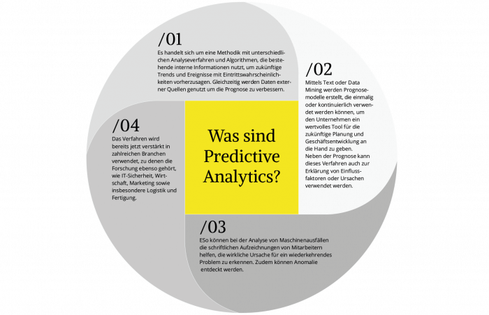 Predictive Analytics schnell und einfach erklärt in nur 4 Schritten (Quelle: Evernine GmbH).