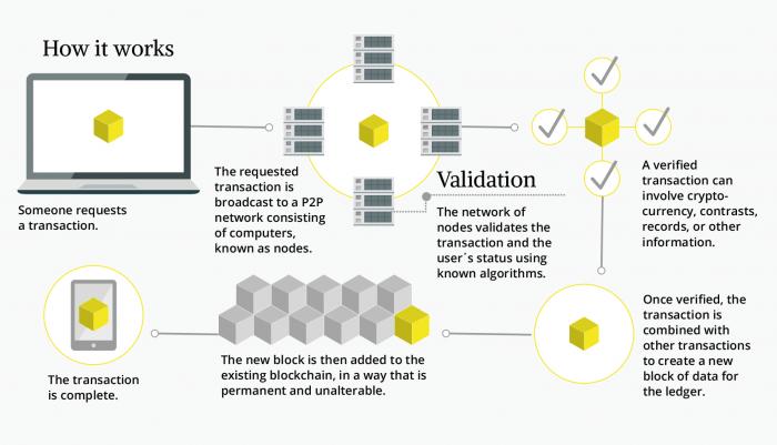 Und so funktioniert die Blockchain: Von der Anfrage über die Validierung bis hin zur Transaktion (Quelle: Evernine GmbH).