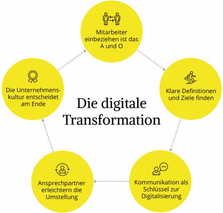 Die 5 wichtigsten Treiber der digitalen Transformation (Quelle: Evernine GmbH).