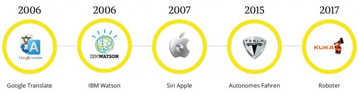 Ein kleiner Zeitstrahlüberblick über die künstliche Intelligenz der letzten 10 Jahre.