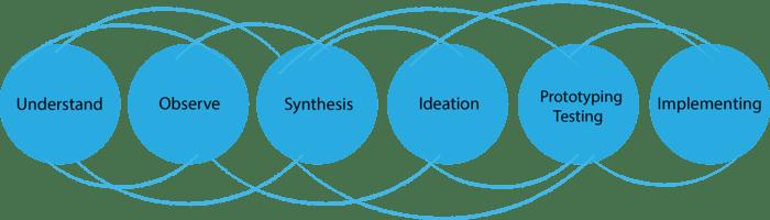 Design-Thinking-Prozess übersichtlich dargestellt