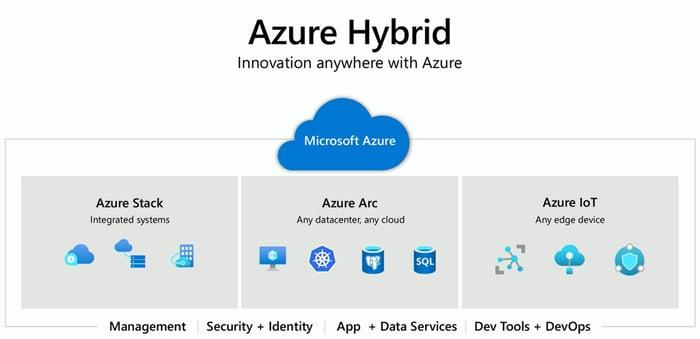 Azure Arc für Server: Hybrid Management aus der Cloud