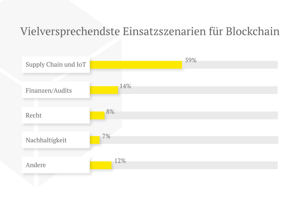 Welche Einsatzszenarien die neuen Initiativen für die Blockchain sehen