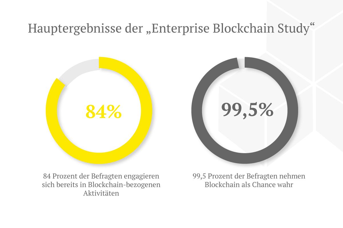 Ergebnisse der Enterprise Blockchain Studie