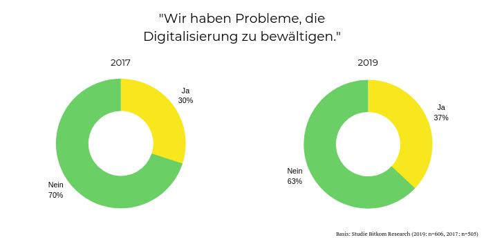 Unternehmen sehen zunehmend Probleme bei der Digitalisierung