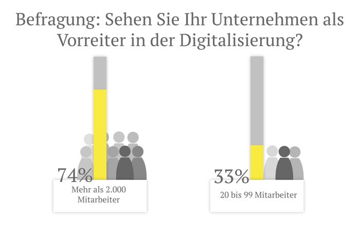 Vorreiter in der Digitalisierung oder nicht?
