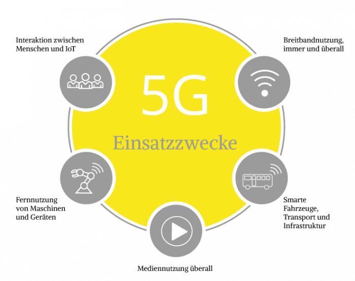 In diesen Bereichen kommt der neue Mobilfunkstandard 5G zum Einsatz