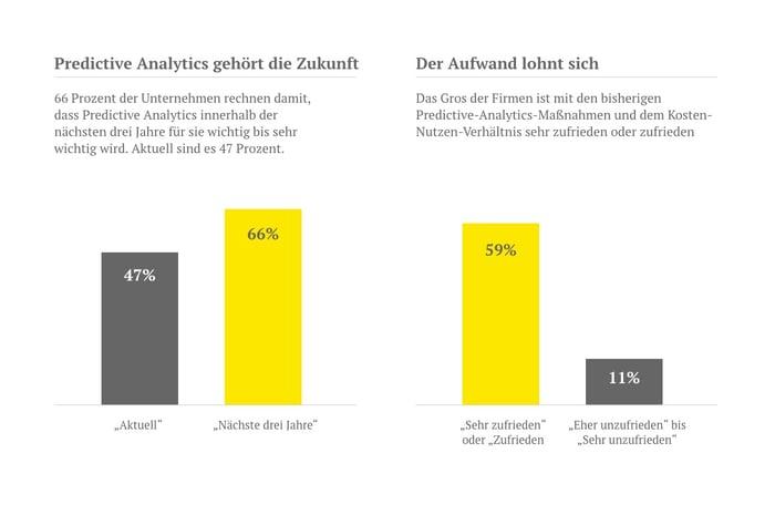 Predictive Analytics als Grafik im Überblick