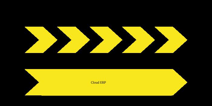 So optimierten sich inotech-Prozesse beim Verlagern in die Cloud ERP Software