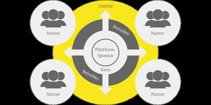 Visualisierung eines Kern-Betreiber-Nutzer-Plattformmodells