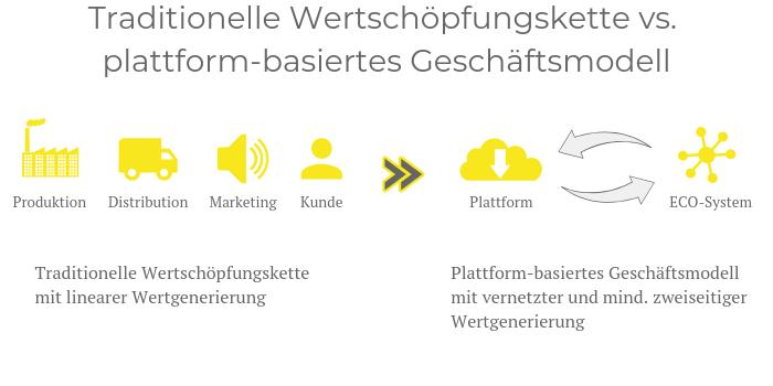 Grafik: Traditionelle Wertschöpfungskette vs. plattform-basiertes Geschäftsmodell