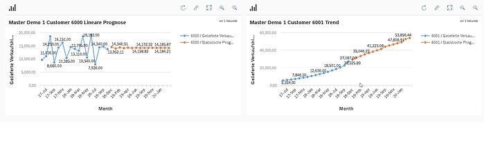 Screenshot: Integrated Business Planning (IBP) von SAP